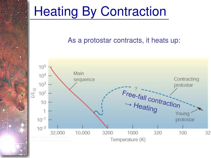 Heating By Contraction