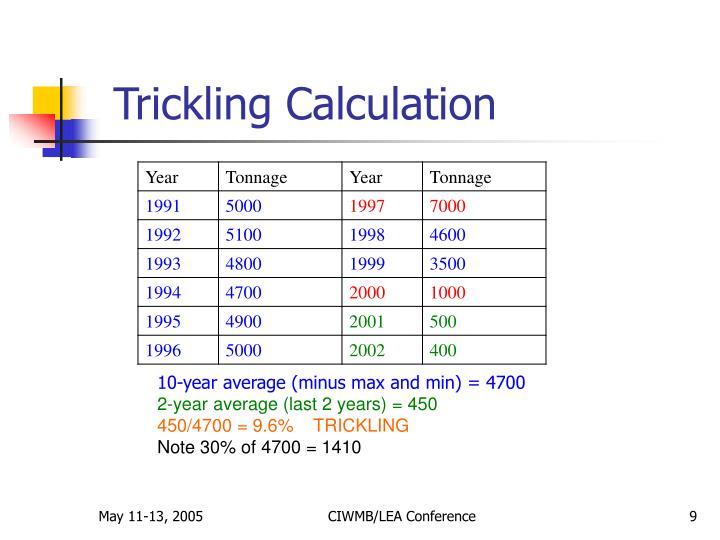 Trickling Calculation