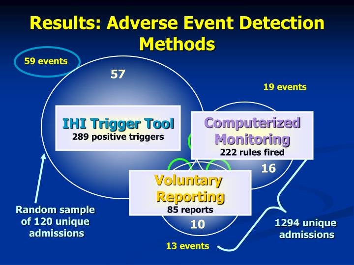 Results: Adverse Event Detection Methods