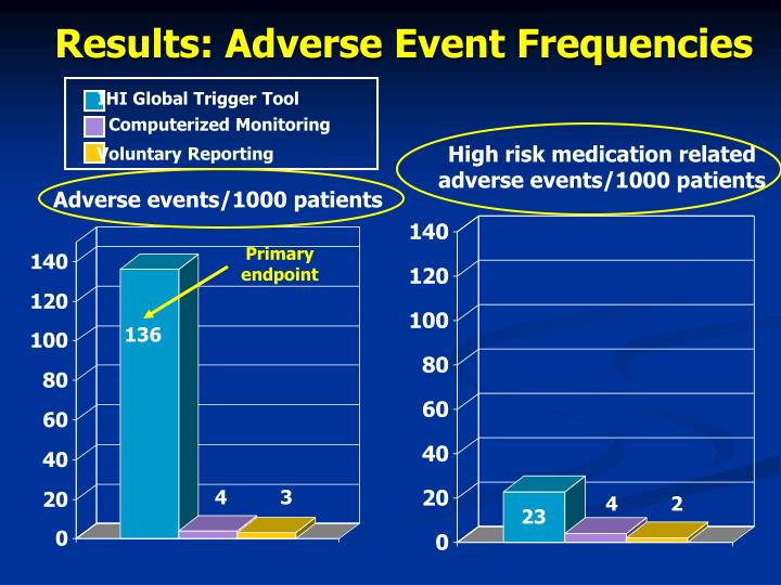 Results: Adverse Event Frequencies