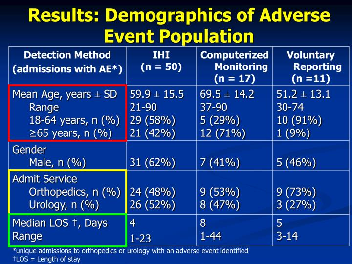 Results: Demographics of Adverse Event Population
