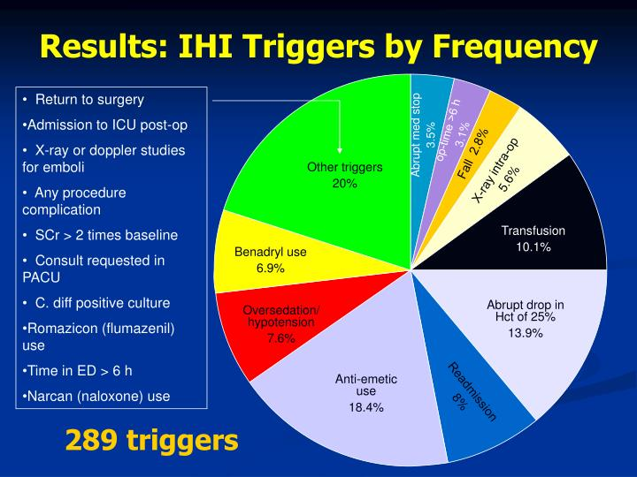 Results: IHI Triggers by Frequency