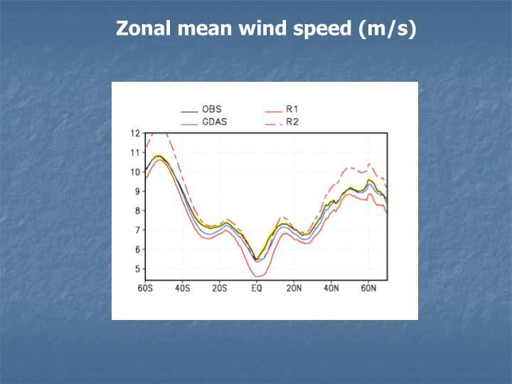 Zonal mean wind speed (m/s)