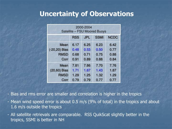 Uncertainty of Observations