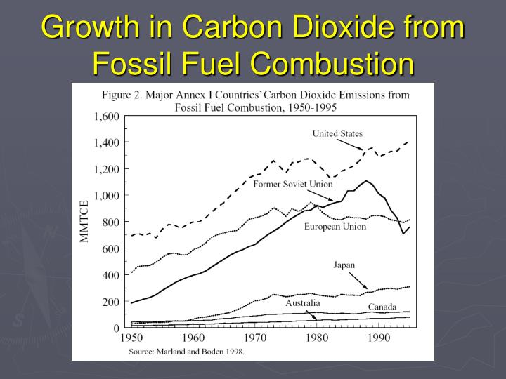 Growth in Carbon Dioxide from Fossil Fuel Combustion