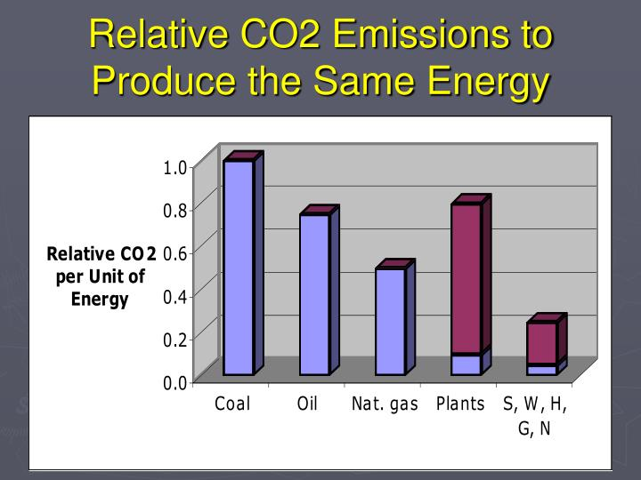 Relative CO2 Emissions to Produce the Same Energy