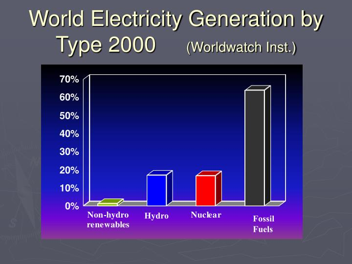 World Electricity Generation by Type 2000