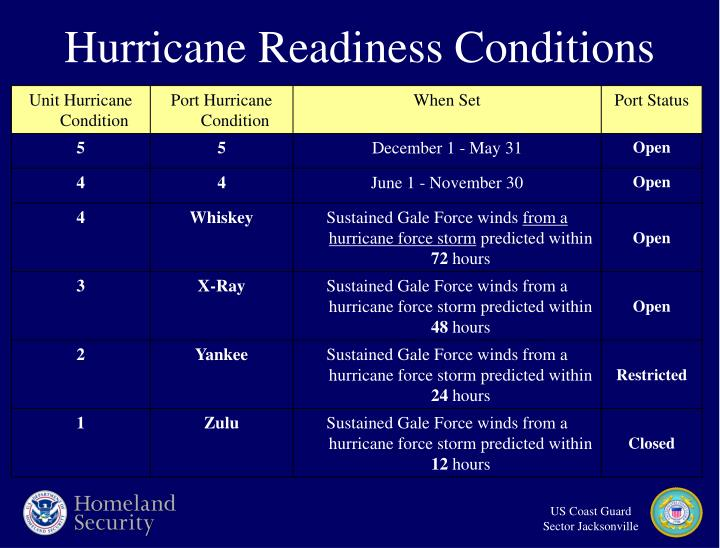 Hurricane Readiness Conditions