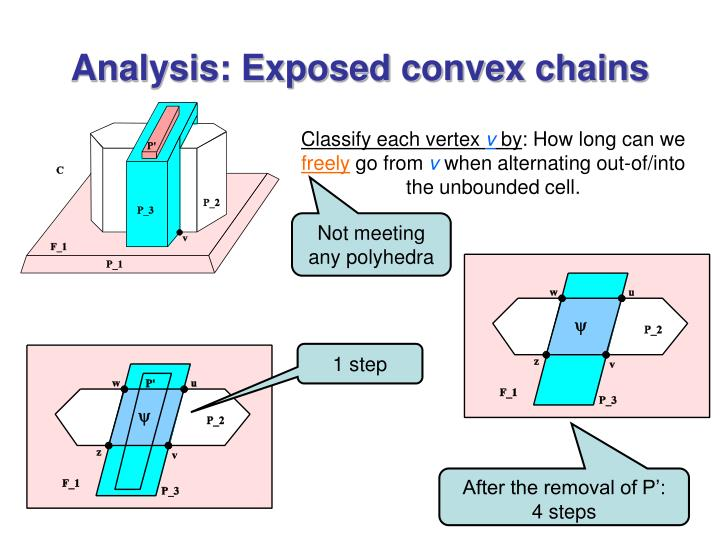 Analysis: Exposed convex chains
