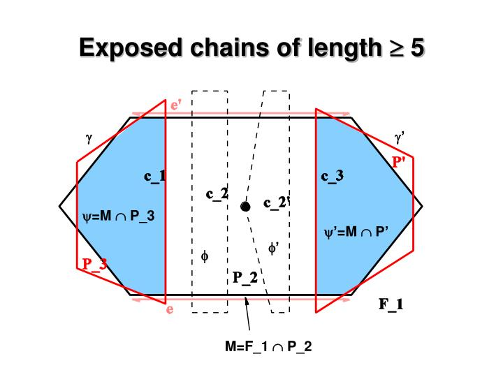 Exposed chains of length
