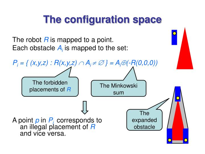 The configuration space