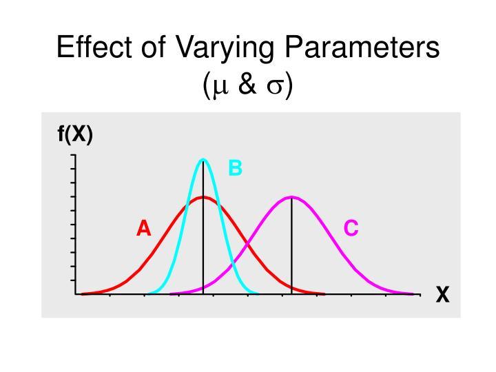 Effect of Varying Parameters (