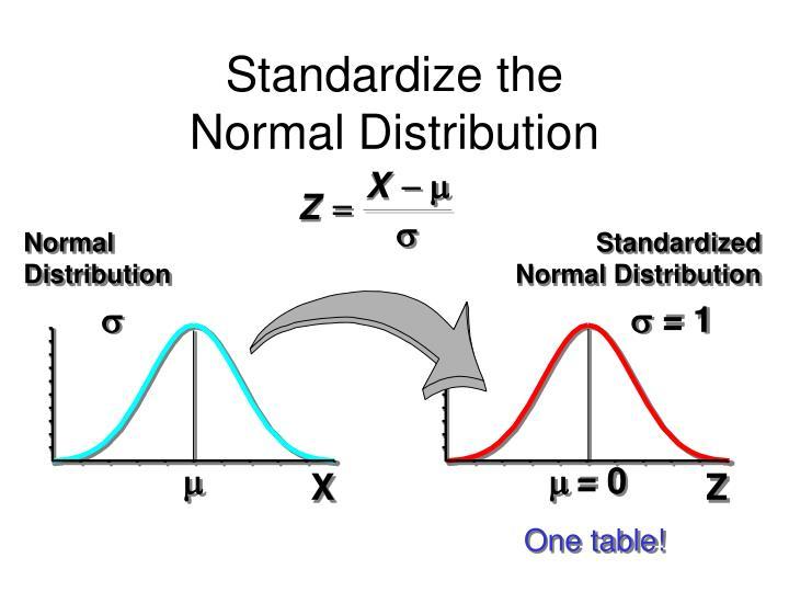Standardize the
