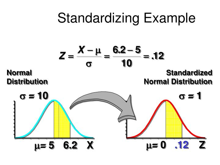 Standardizing Example