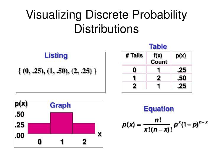 Visualizing Discrete Probability Distributions
