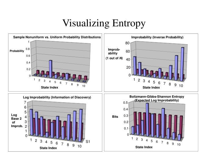 Visualizing Entropy
