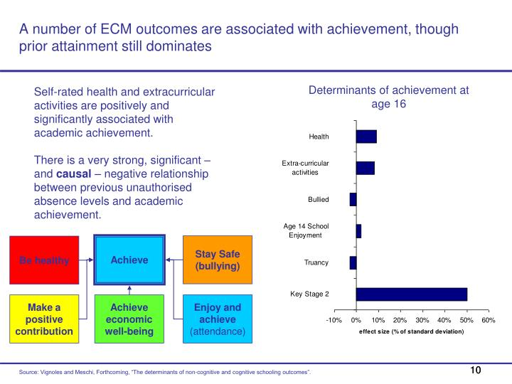 A number of ECM outcomes are associated with achievement, though prior attainment still dominates