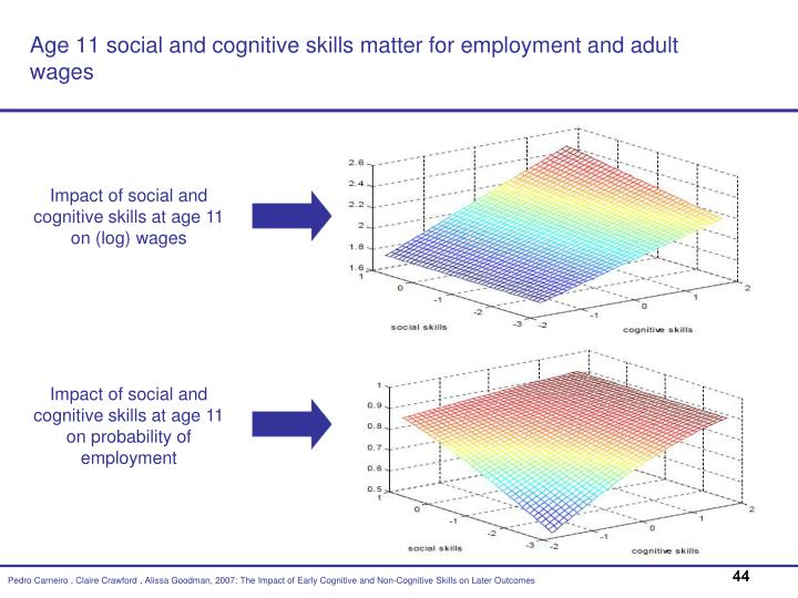 Age 11 social and cognitive skills matter for employment and adult wages
