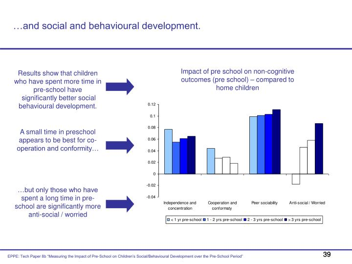 …and social and behavioural development.