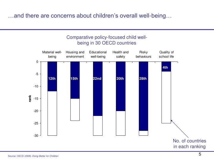 …and there are concerns about children's overall well-being…