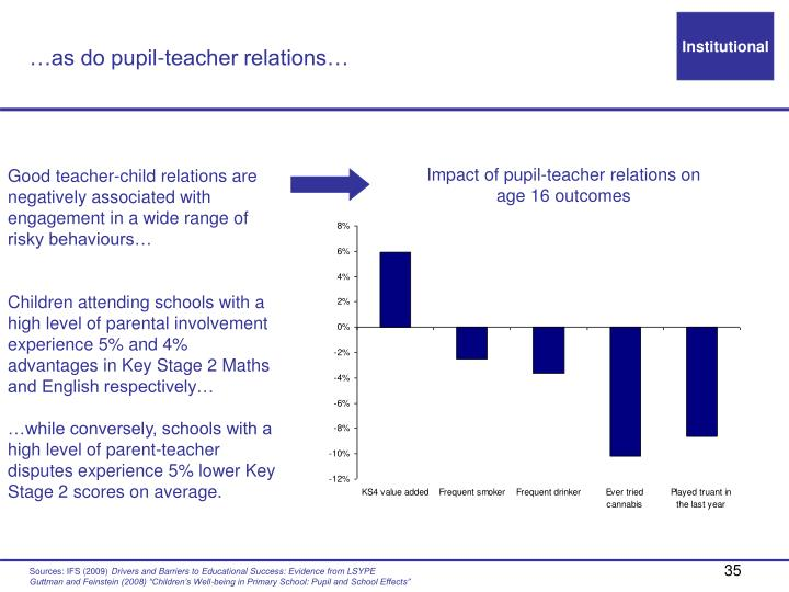 …as do pupil-teacher relations…