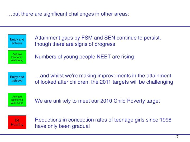 …but there are significant challenges in other areas: