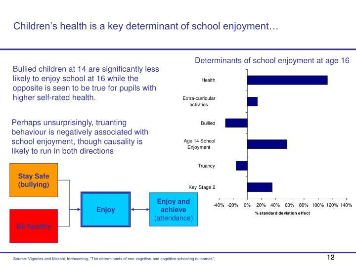 Children's health is a key determinant of school enjoyment…