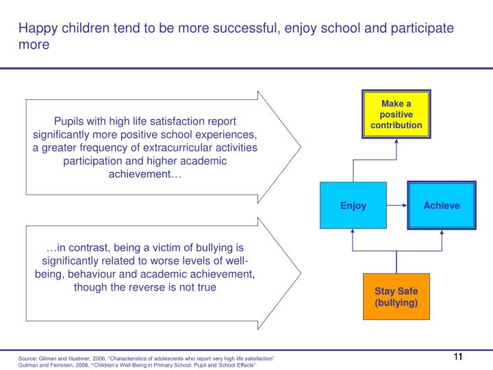 Happy children tend to be more successful, enjoy school and participate more