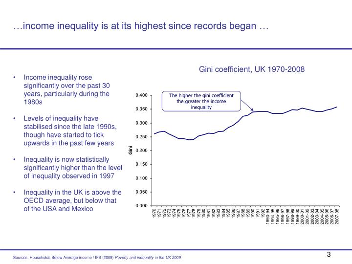 Income inequality is at its highest since records began