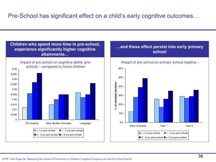 Pre-School has significant effect on a child's early cognitive outcomes…