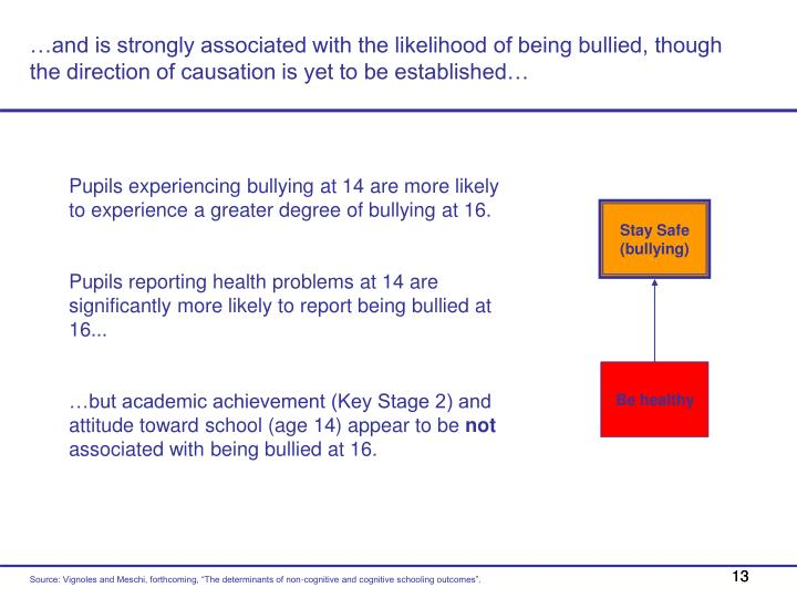 …and is strongly associated with the likelihood of being bullied, though the direction of causation is yet to be established…