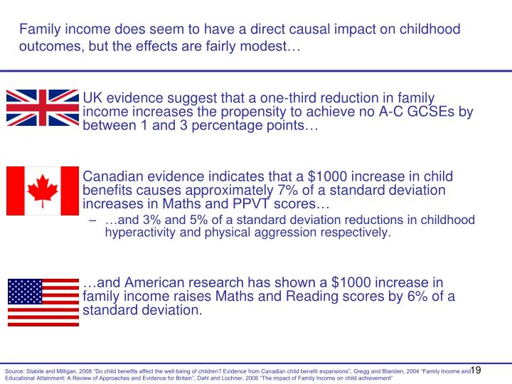 Family income does seem to have a direct causal impact on childhood outcomes, but the effects are fairly modest…