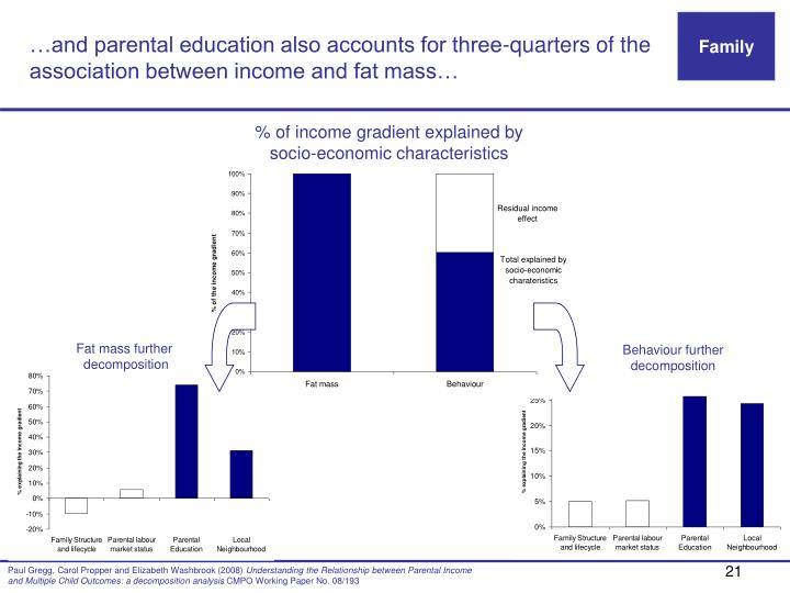 …and parental education also accounts for three-quarters of the association between income and fat mass…