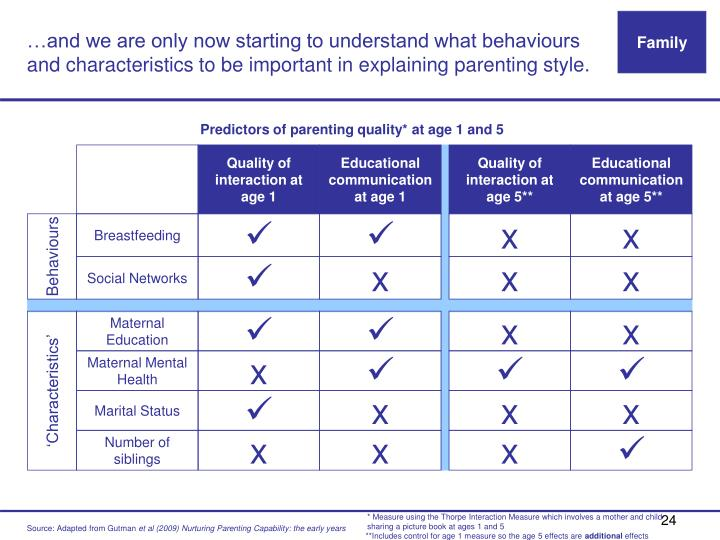 …and we are only now starting to understand what behaviours