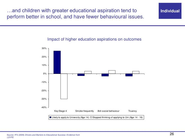 …and children with greater educational aspiration tend to