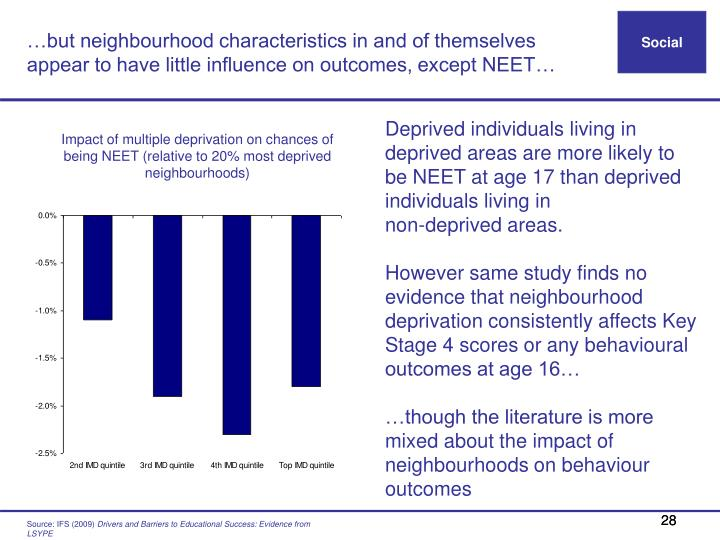 …but neighbourhood characteristics in and of themselves