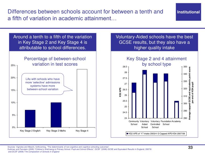 Differences between schools account for between a tenth and