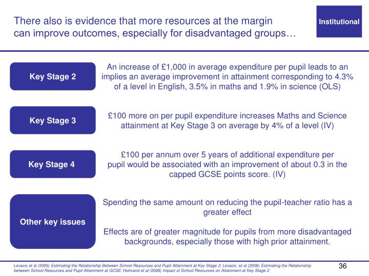 There also is evidence that more resources at the margin