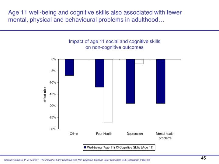 Age 11 well-being and cognitive skills also associated with fewer mental, physical and behavioural problems in adulthood…