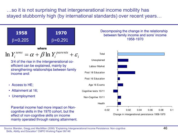 …so it is not surprising that intergenerational income mobility has stayed stubbornly high (by international standards) over recent years…