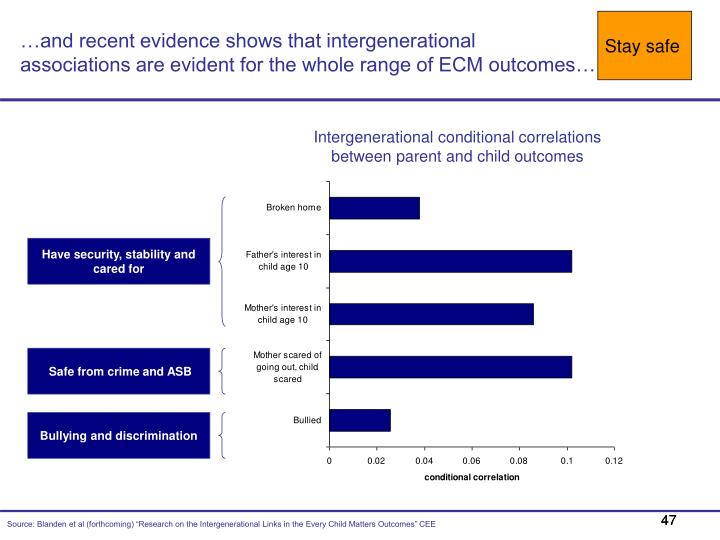 …and recent evidence shows that intergenerational
