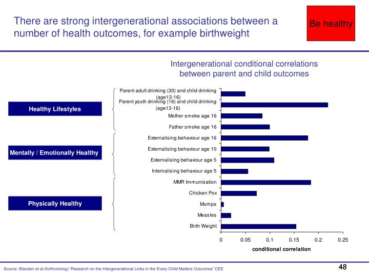 There are strong intergenerational associations between a number of health outcomes, for example birthweight