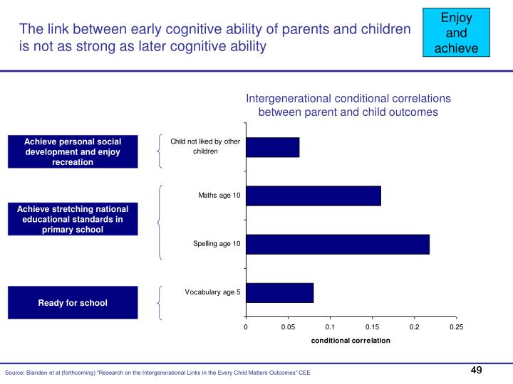 The link between early cognitive ability of parents and children is not as strong as later cognitive ability