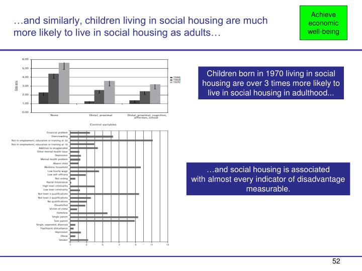 …and similarly, children living in social housing are much more likely to live in social housing as adults…