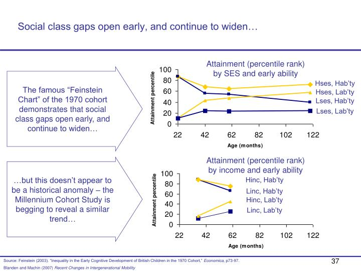 Social class gaps open early, and continue to widen…