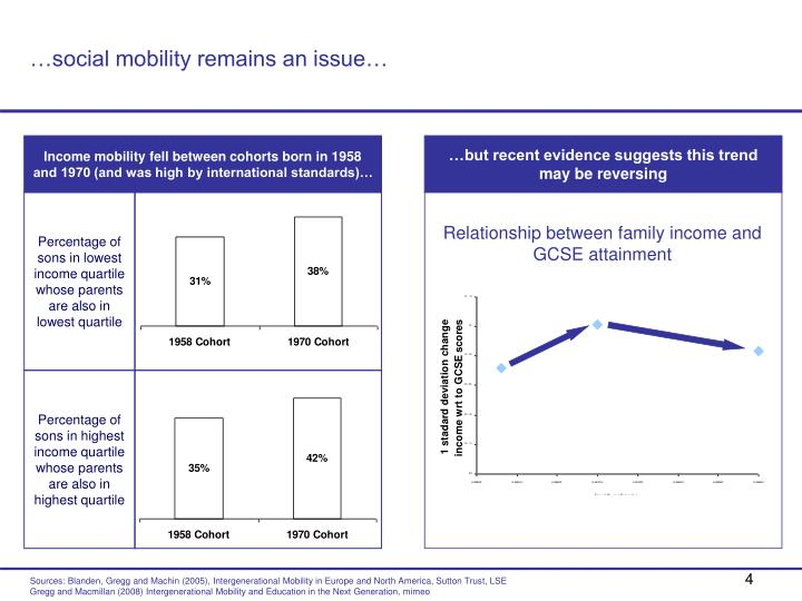 …social mobility remains an issue…