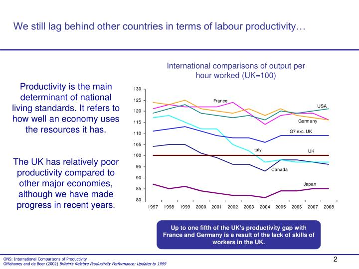 We still lag behind other countries in terms of labour productivity