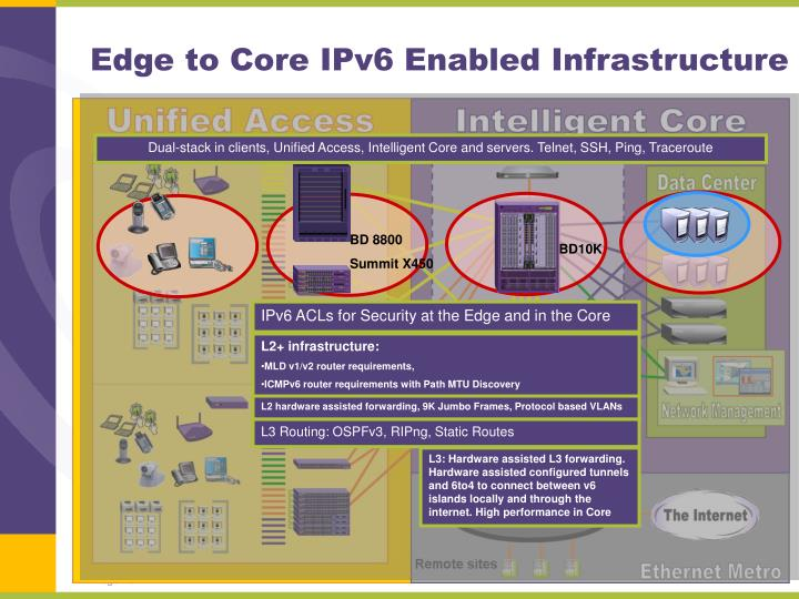 Edge to Core IPv6 Enabled Infrastructure