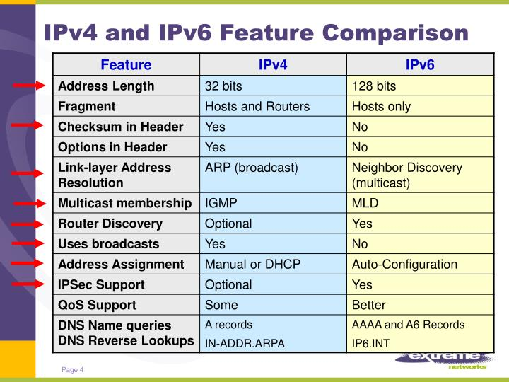 IPv4 and IPv6 Feature Comparison