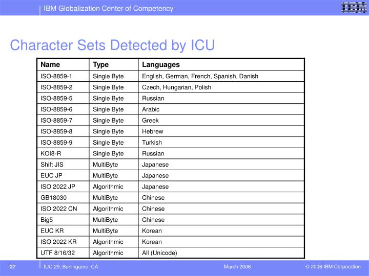 Character Sets Detected by ICU